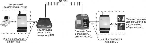 Радио-Интерфейс не-коммутируемой выделенной линии (НС)